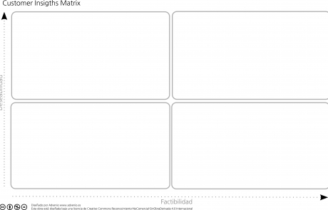 Customer Insights Matrix
